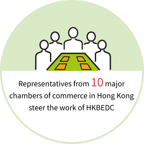 Representatives from 10 major chambers of commerce in Hong Kong steer the work of HKBEDC.